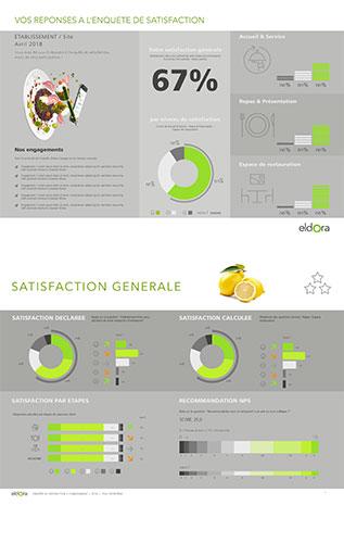 Nouveaux outils de mesure de la satisfaction